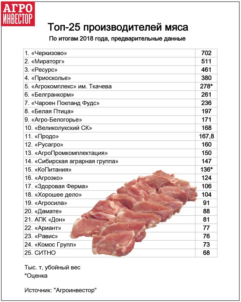 25 лидеров рынка выпускают половину всего мяса в стране