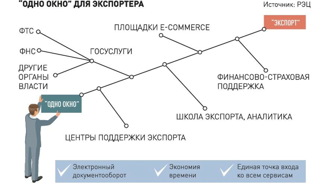 Платформа «Мой экспорт»
