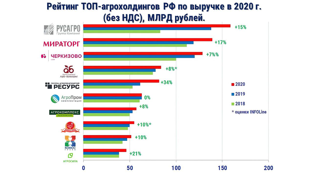 рейтинг крупнейших агрохолдингов России